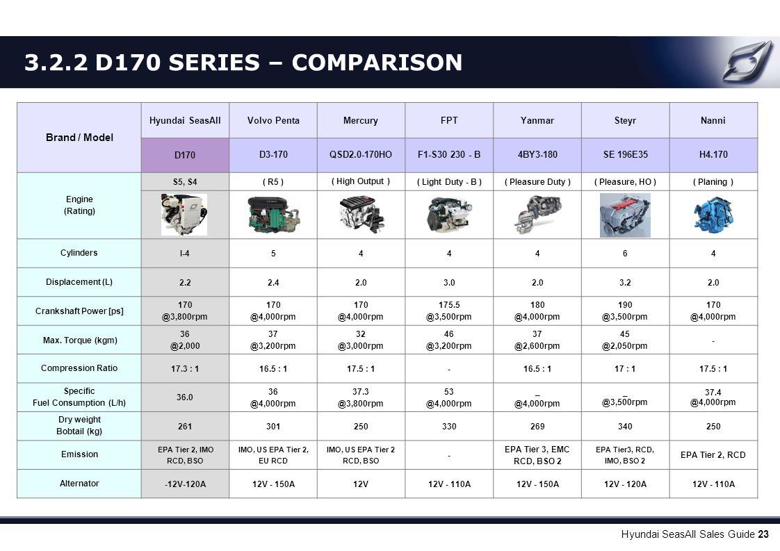 Hyundai SeasAll Sales Guide 23 Brand / Model Hyundai SeasAllVolvo PentaMercuryFPTYanmarSteyrNanni D170D3-170QSD2.0-170HOF1-S30 230 - B4BY3-180SE 196E3