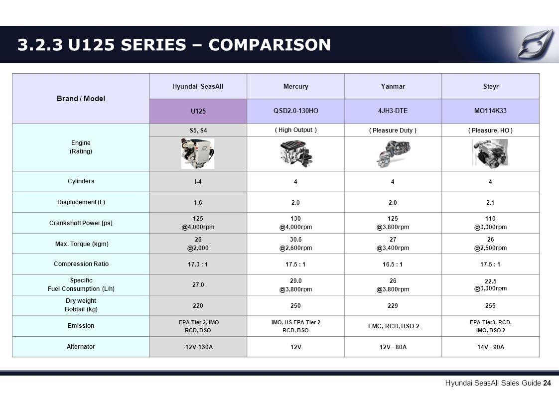 Hyundai SeasAll Sales Guide 24 Brand / Model Hyundai SeasAllMercuryYanmarSteyr U125QSD2.0-130HO4JH3-DTEMO114K33 Engine (Rating) S5, S4( High Output )(