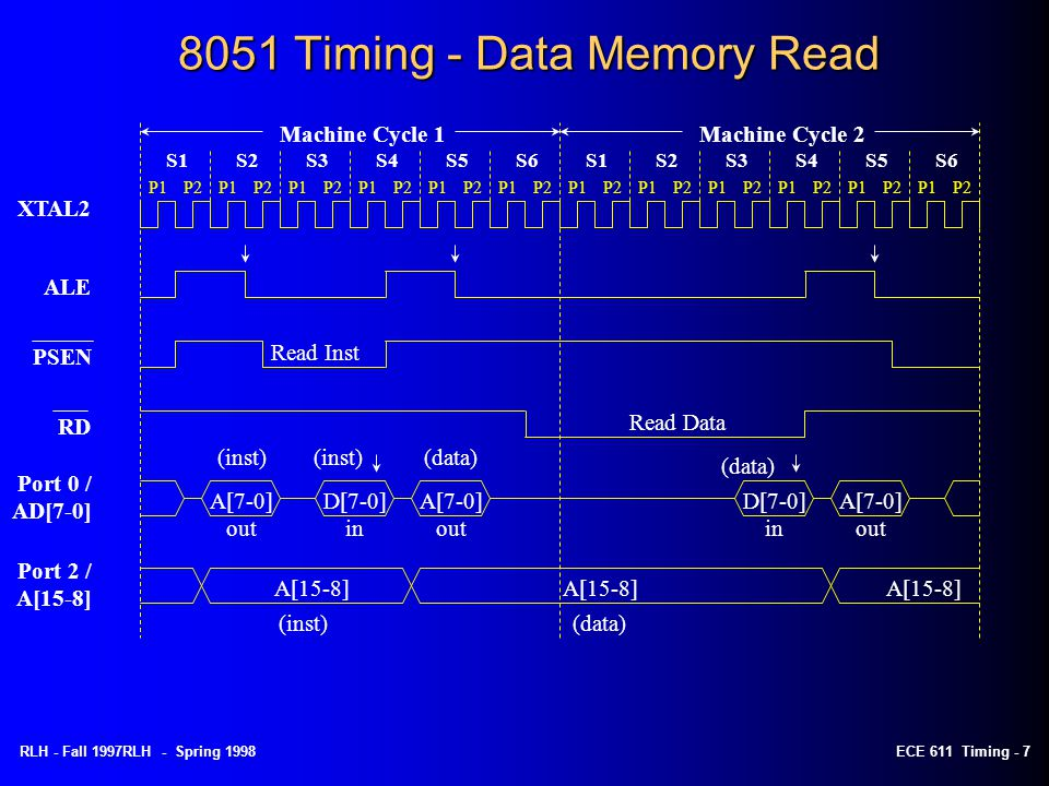 RLH - Fall 1997RLH - Spring 1998ECE 611 Timing - 7 8051 Timing - Data Memory Read ALE PSEN Read Inst RD Read Data (data)(inst) A[7-0] out Port 0 / AD[