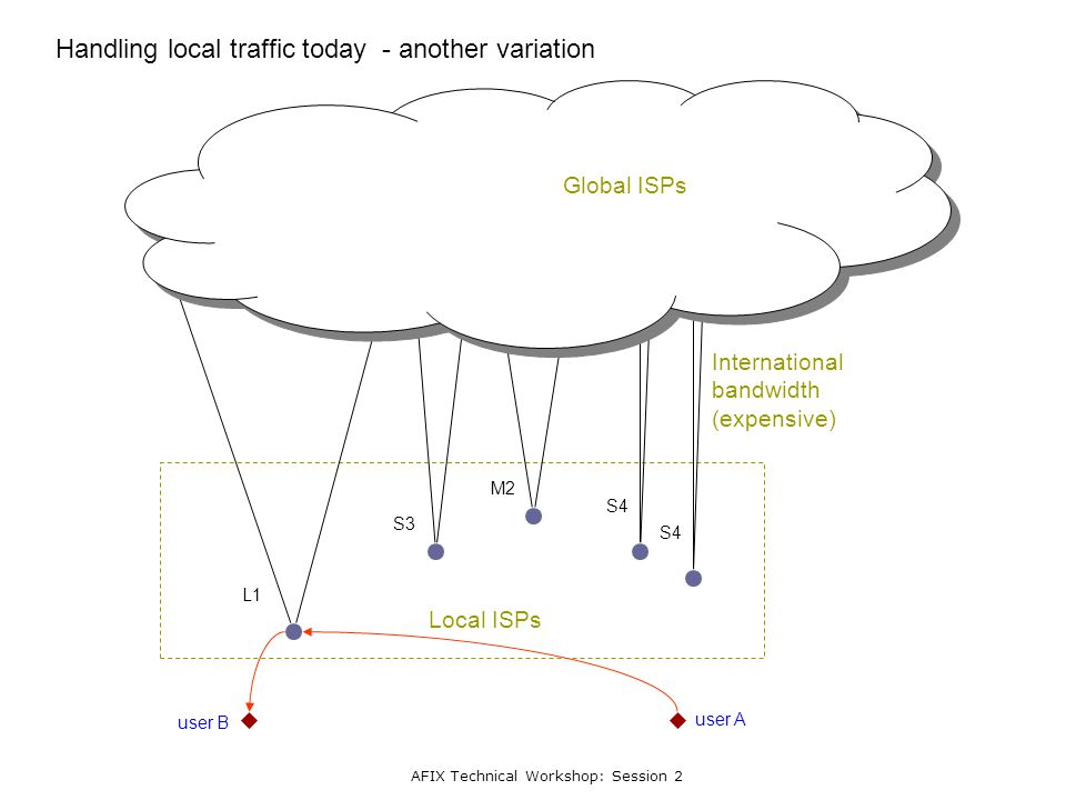 AFIX Technical Workshop: Session 2 L1 S3 M2 S4 Handling local traffic today - another variation user A user B Local ISPs International bandwidth (expe