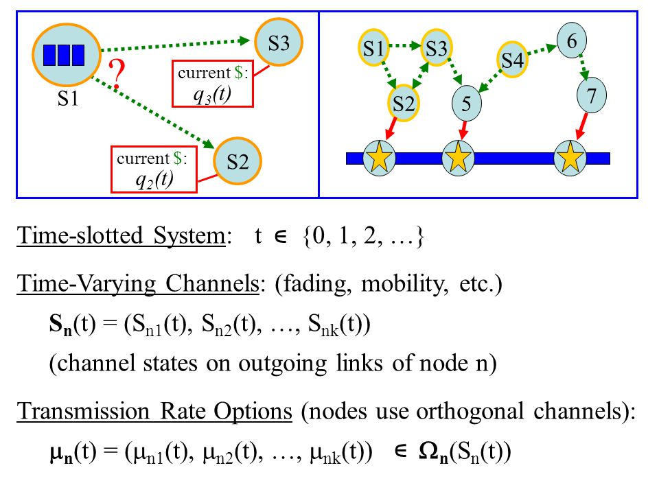 Prior Work: Utility Maximization for Static Networks: [Kelly: Eur.