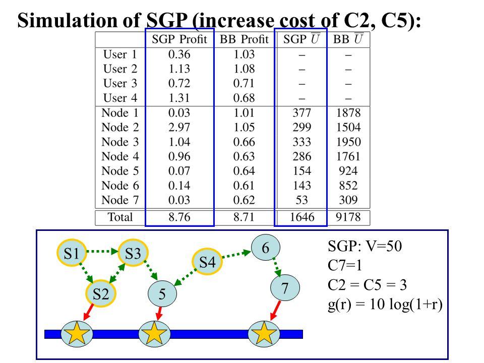 Simulation of SGP (increase cost of C2, C5): S1S3 S2 5 S4 6 7 SGP: V=50 C7=1 C2 = C5 = 3 g(r) = 10 log(1+r)