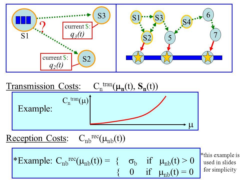 S1S3 S2 5 S4 6 7 S2 S3 ? current $: current $: S1 q 2 (t) q 3 (t) Transmission Costs: C n tran (  n (t), S n (t)) Example: Reception Costs: C nb rec