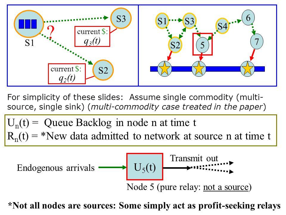 Simulation of BB: S1S3 S2 5 S4 6 7 SGP: V=50 C2 = C5 = C7 = 1 g(r) = 10 log(1+r)