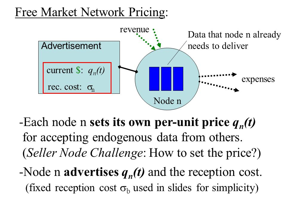 Free Market Network Pricing: -Each node n sets its own per-unit price q n (t) for accepting endogenous data from others.