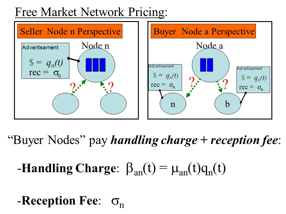 Conclusions: S1S3 S2 5 S4 6 7 SGP: V=50 C7=1 C2 = C5 = 3 g(r) = 10 log(1+r) 1)SGP: Guarantees Non-negative profit and Bounded queues, Regardless of actions of Other nodes.