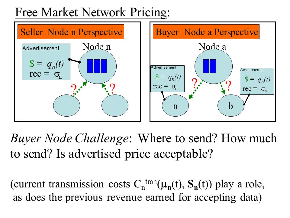 Free Market Network Pricing: The sources' desire for communication is the driving economic force.