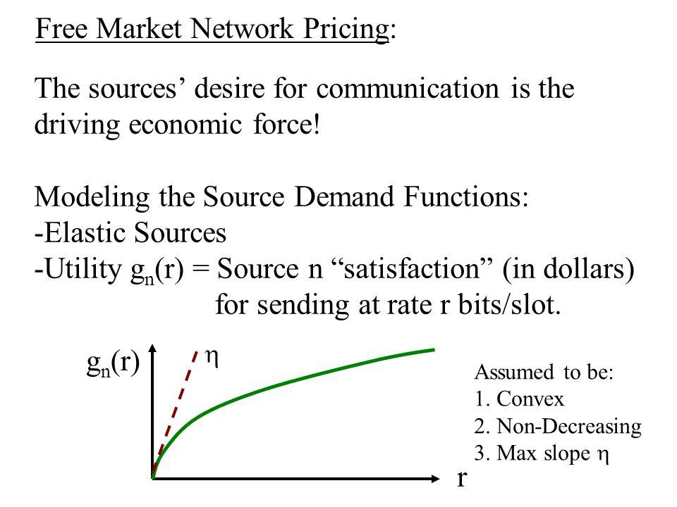 Simulation of SGP: S1S3 S2 5 S4 6 7 SGP: V=50 C2 = C5 = C7 = 1 g(r) = 10 log(1+r)