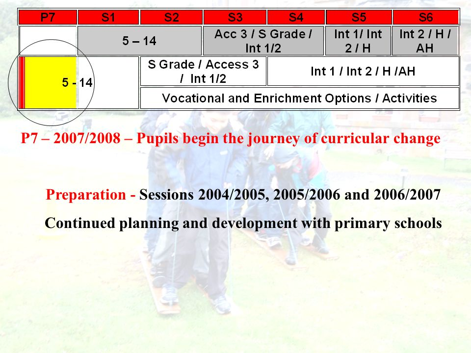 P7 – 2007/2008 – Pupils begin the journey of curricular change Preparation - Sessions 2004/2005, 2005/2006 and 2006/2007 Continued planning and development with primary schools