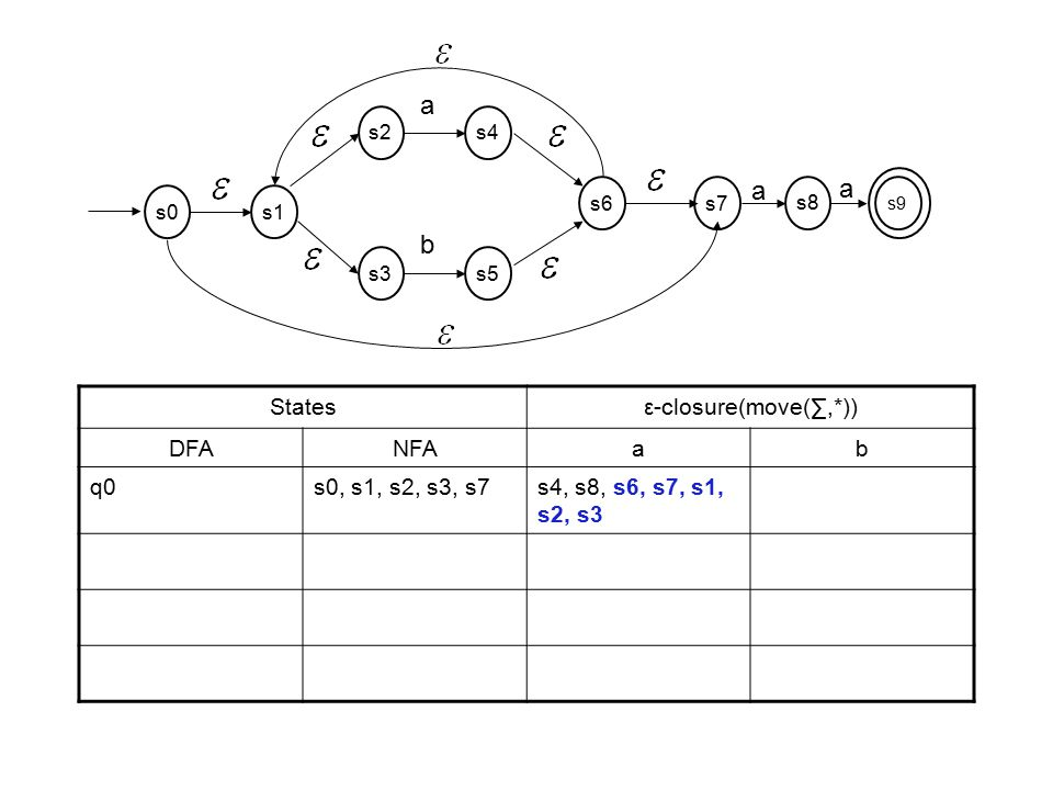 Statesε-closure(move(∑,*)) DFANFAab q0s0, s1, s2, s3, s7s4, s8, s6, s7, s1, s2, s3 s2s4 a s3s5 b s6s7 s1s0 s9 a s8 a
