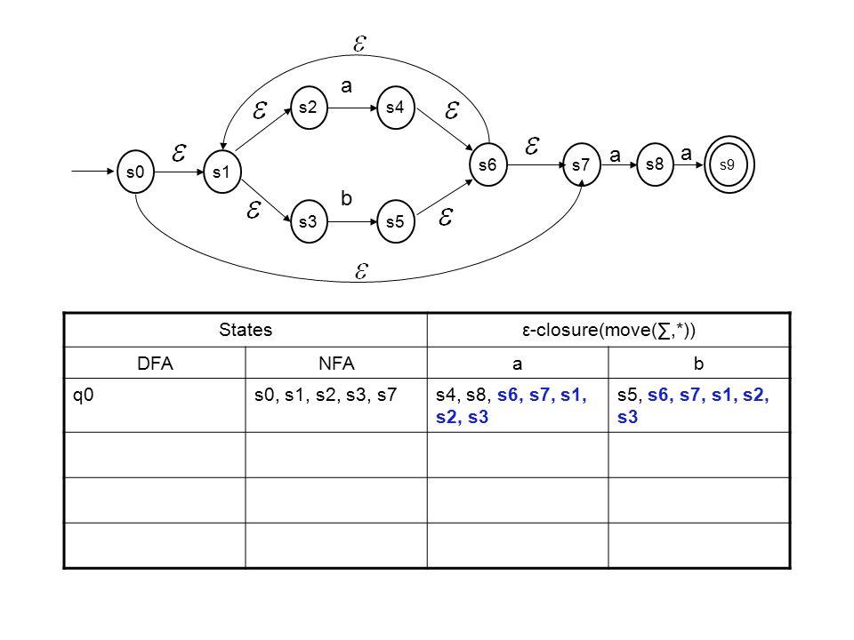 Statesε-closure(move(∑,*)) DFANFAab q0s0, s1, s2, s3, s7s4, s8, s6, s7, s1, s2, s3 s5, s6, s7, s1, s2, s3 s2s4 a s3s5 b s6s7 s1s0 s9 a s8 a