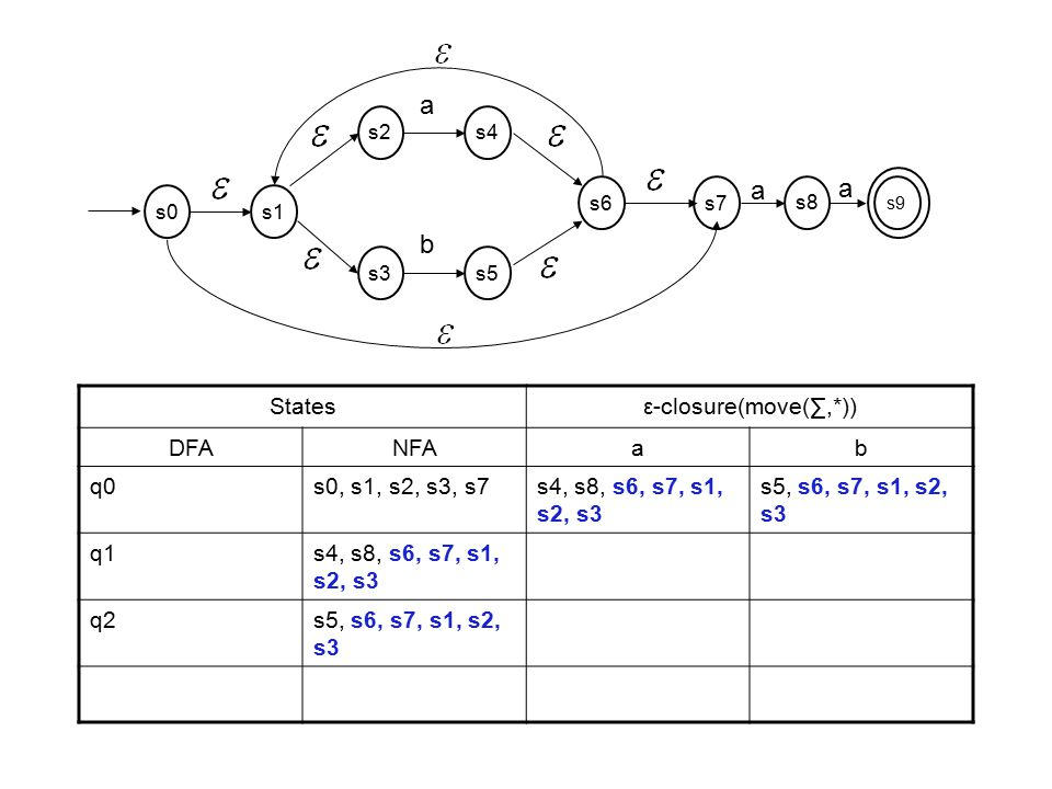 Statesε-closure(move(∑,*)) DFANFAab q0s0, s1, s2, s3, s7s4, s8, s6, s7, s1, s2, s3 s5, s6, s7, s1, s2, s3 q1s4, s8, s6, s7, s1, s2, s3 q2s5, s6, s7, s