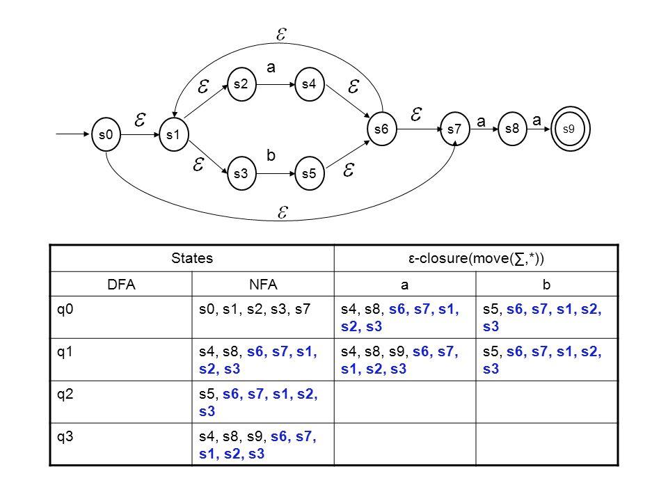 Statesε-closure(move(∑,*)) DFANFAab q0s0, s1, s2, s3, s7s4, s8, s6, s7, s1, s2, s3 s5, s6, s7, s1, s2, s3 q1s4, s8, s6, s7, s1, s2, s3 s4, s8, s9, s6,