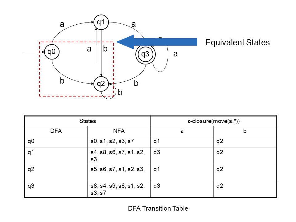 a b Statesε-closure(move(s,*)) DFANFAab q0s0, s1, s2, s3, s7q1q2 q1s4, s8, s6, s7, s1, s2, s3 q3q2 s5, s6, s7, s1, s2, s3,q1q2 q3s8, s4, s9, s6, s1, s