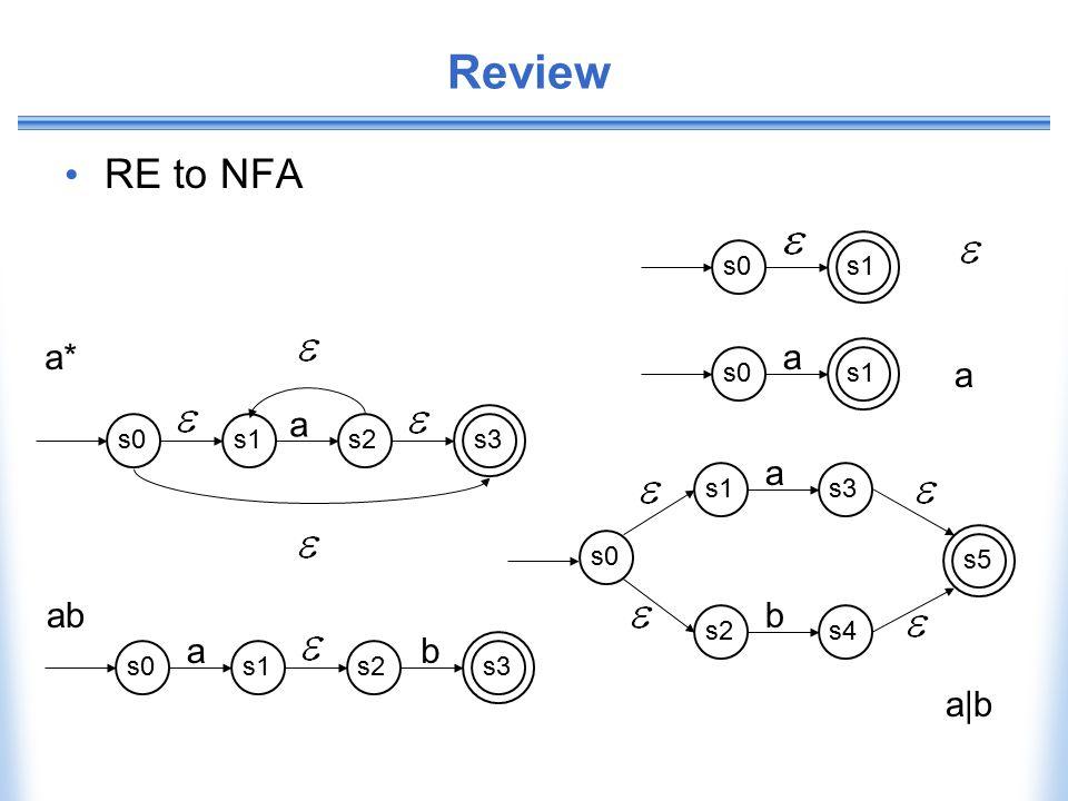 Review RE to NFA s0s1s0s1 a s3 a s2s4 b s5 s0 s1s3s0 ab s2 s1s3s0 a s2 a* ab a|b a