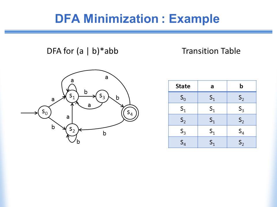 DFA Minimization : Example b b s0s0 s1s1 s2s2 s3s3 s4s4 a a b a a b a b Stateab S0S0 S1S1 S2S2 S1S1 S1S1 S3S3 S2S2 S1S1 S2S2 S3S3 S1S1 S4S4 S4S4 S1S1