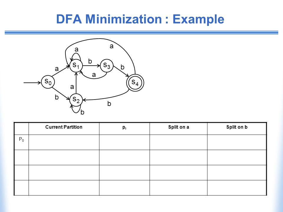 DFA Minimization : Example Current Partitionpipi Split on aSplit on b P0P0 b b s0s0 s1s1 s2s2 s3s3 s4s4 a a b a a b a b