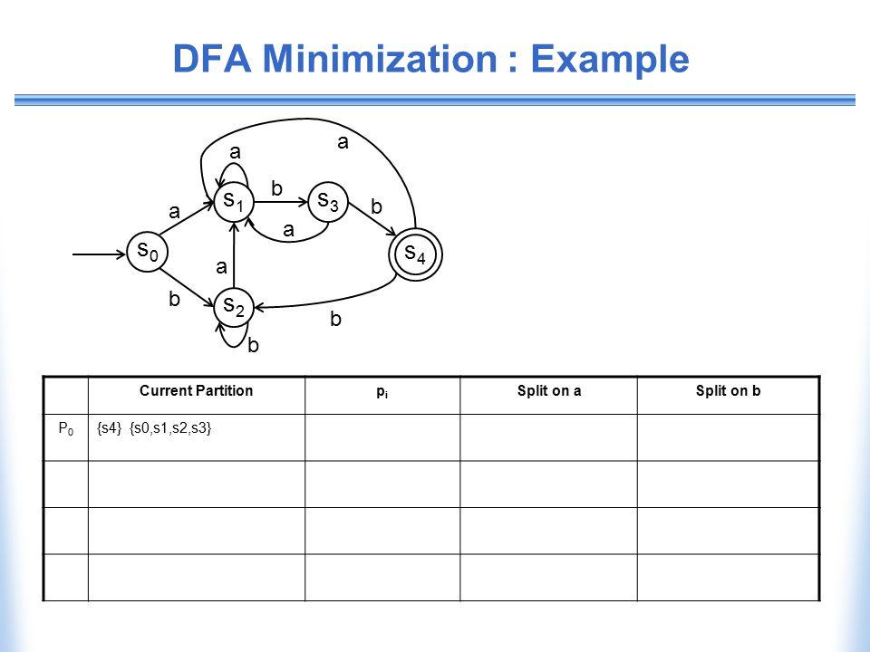 DFA Minimization : Example Current Partitionpipi Split on aSplit on b P0P0 {s4} {s0,s1,s2,s3} b b s0s0 s1s1 s2s2 s3s3 s4s4 a a b a a b a b
