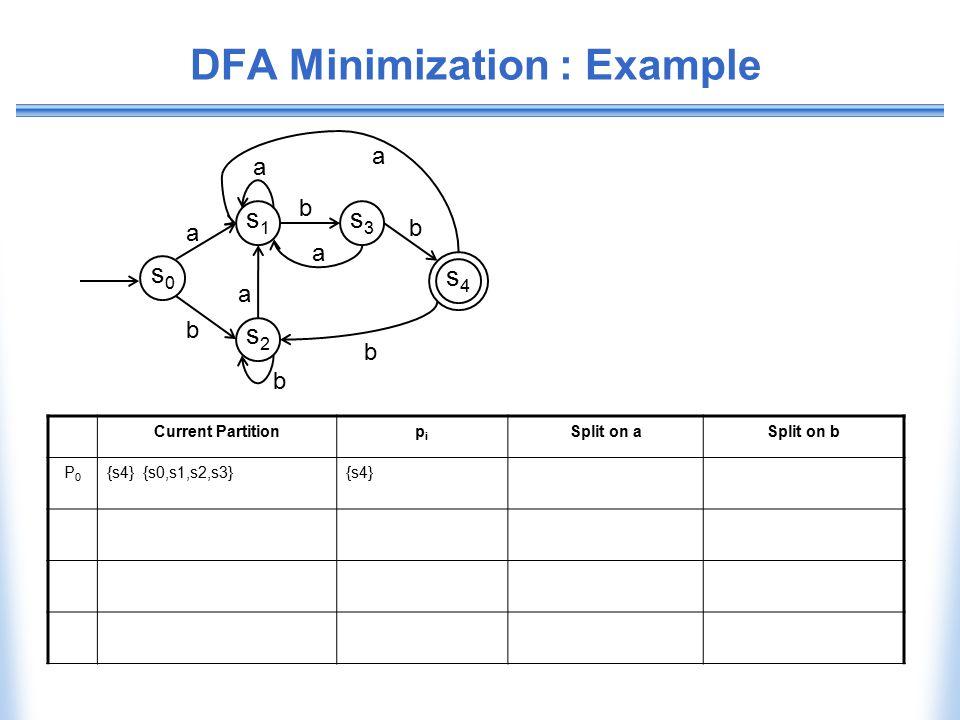 DFA Minimization : Example Current Partitionpipi Split on aSplit on b P0P0 {s4} {s0,s1,s2,s3}{s4} b b s0s0 s1s1 s2s2 s3s3 s4s4 a a b a a b a b