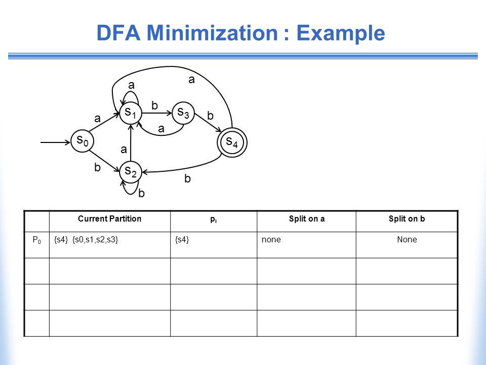 DFA Minimization : Example Current Partitionpipi Split on aSplit on b P0P0 {s4} {s0,s1,s2,s3}{s4}noneNone b b s0s0 s1s1 s2s2 s3s3 s4s4 a a b a a b a b