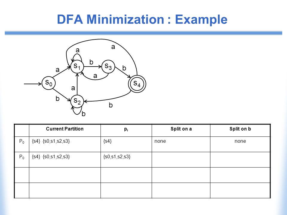 DFA Minimization : Example Current Partitionpipi Split on aSplit on b P0P0 {s4} {s0,s1,s2,s3}{s4}none P0P0 {s4} {s0,s1,s2,s3}{s0,s1,s2,s3} b b s0s0 s1
