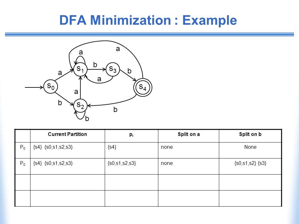 DFA Minimization : Example Current Partitionpipi Split on aSplit on b P0P0 {s4} {s0,s1,s2,s3}{s4}noneNone P0P0 {s4} {s0,s1,s2,s3}{s0,s1,s2,s3}none{s0,