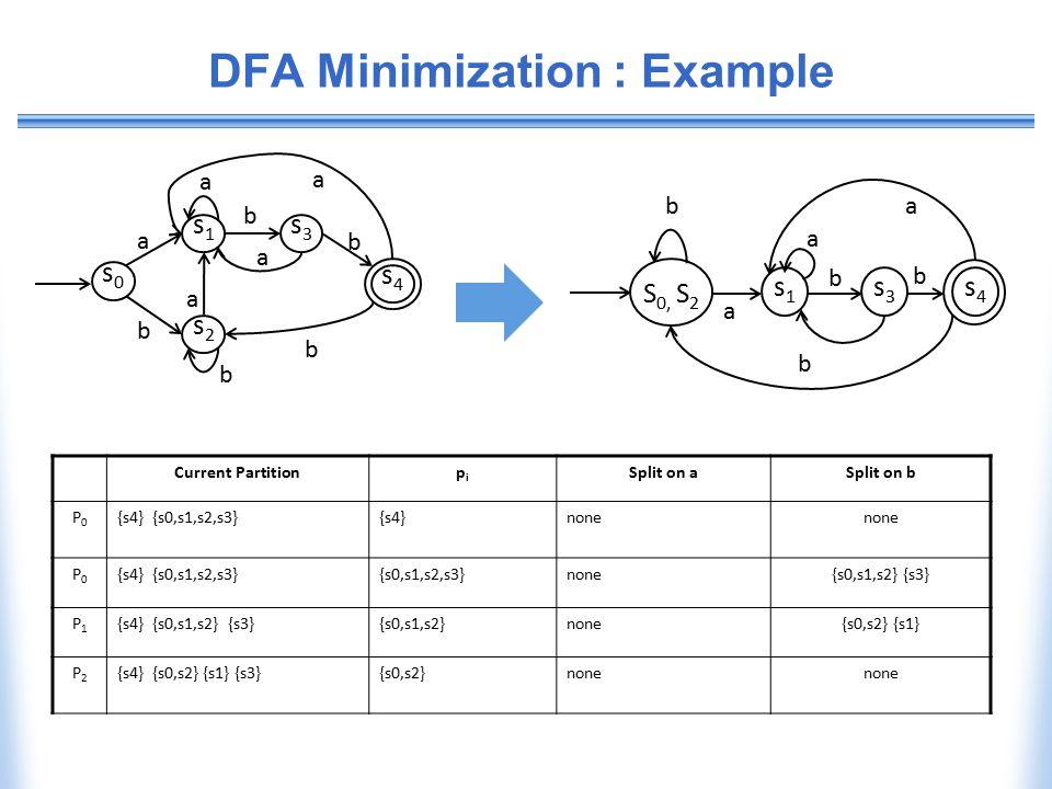 DFA Minimization : Example Current Partitionpipi Split on aSplit on b P0P0 {s4} {s0,s1,s2,s3}{s4}none P0P0 {s4} {s0,s1,s2,s3}{s0,s1,s2,s3}none{s0,s1,s