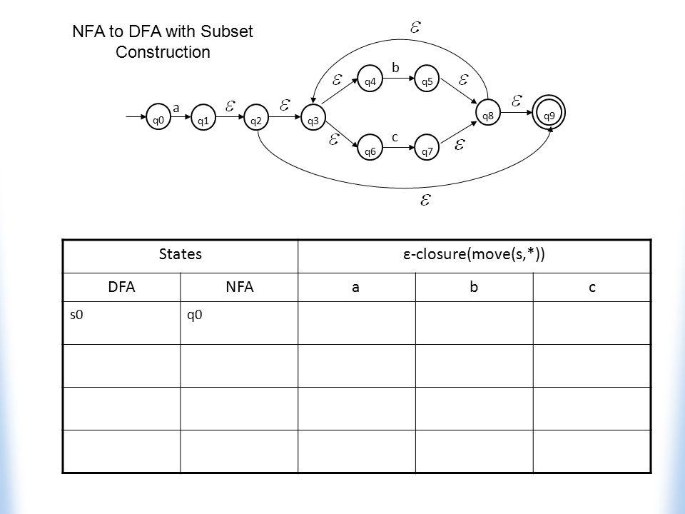 Statesε-closure(move(s,*)) DFANFAabc s0q0 q4q5 b q6q7 c q8 q1 q9 q3q2 q0 a NFA to DFA with Subset Construction