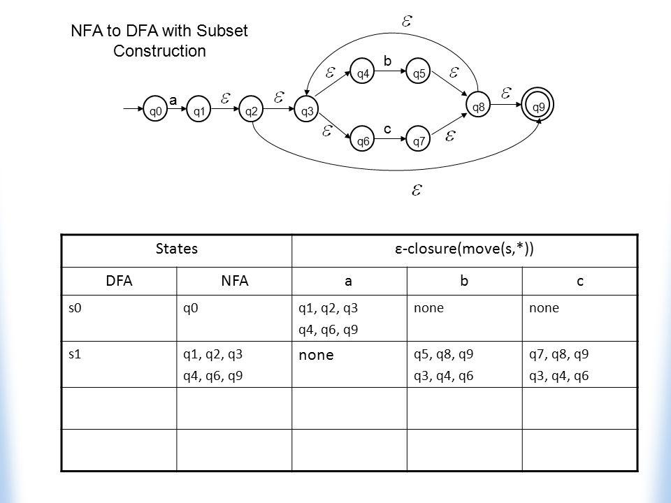 Statesε-closure(move(s,*)) DFANFAabc s0q0q1, q2, q3 q4, q6, q9 none s1q1, q2, q3 q4, q6, q9 none q5, q8, q9 q3, q4, q6 q7, q8, q9 q3, q4, q6 q4q5 b q6
