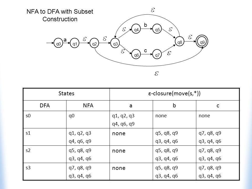 Statesε-closure(move(s,*)) DFANFAabc s0q0q1, q2, q3 q4, q6, q9 none s1q1, q2, q3 q4, q6, q9 none q5, q8, q9 q3, q4, q6 q7, q8, q9 q3, q4, q6 s2q5, q8,