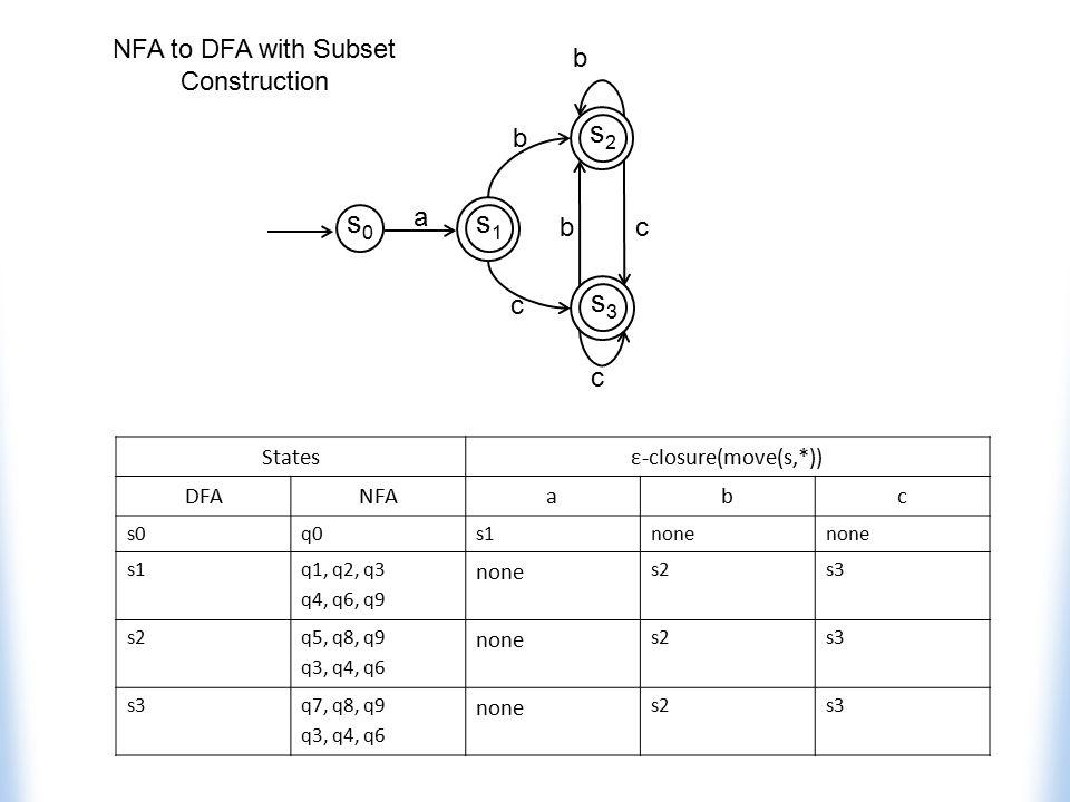 Statesε-closure(move(s,*)) DFANFAabc s0q0s1none s1q1, q2, q3 q4, q6, q9 none s2s3 s2q5, q8, q9 q3, q4, q6 none s2s3 q7, q8, q9 q3, q4, q6 none s2s3 NF