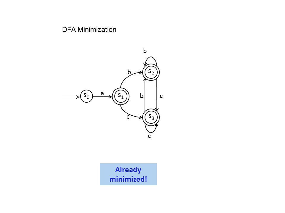b c s0s0 s1s1 s2s2 s3s3 b a bc c DFA Minimization Already minimized!