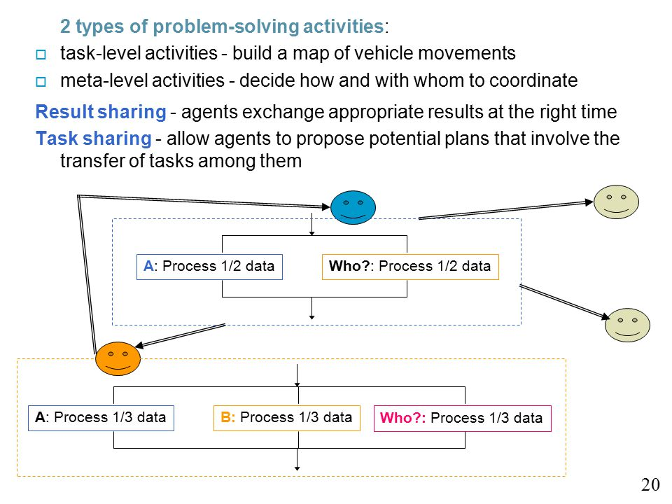 2 types of problem-solving activities: o task-level activities - build a map of vehicle movements o meta-level activities - decide how and with whom to coordinate Result sharing - agents exchange appropriate results at the right time Task sharing - allow agents to propose potential plans that involve the transfer of tasks among them 20 A: Process 1/2 dataWho : Process 1/2 data A: Process 1/3 dataB: Process 1/3 data Who : Process 1/3 data