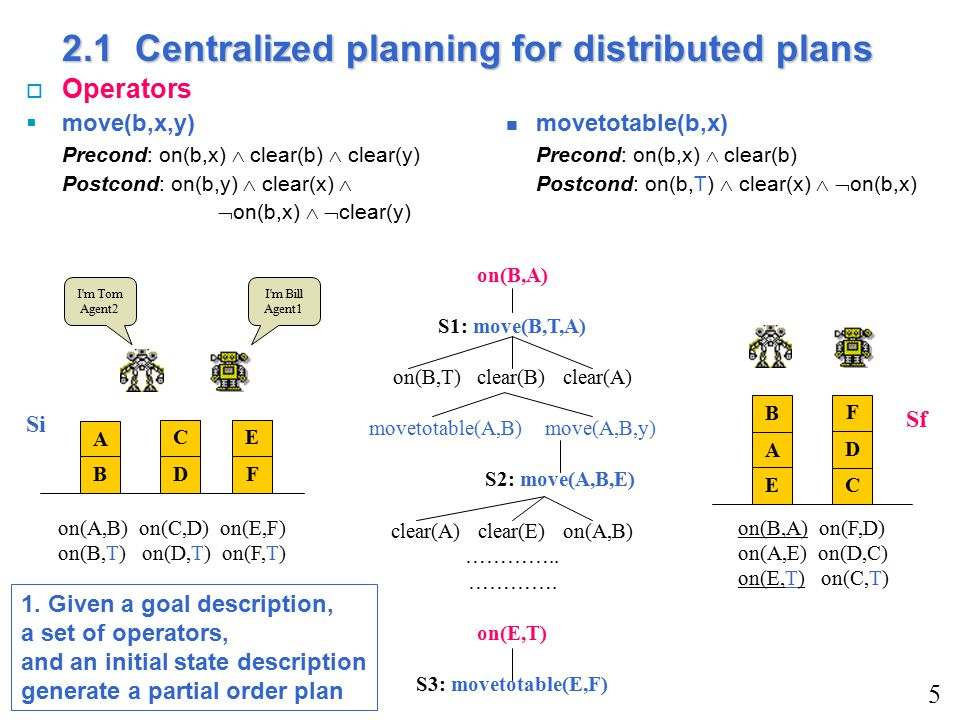 2.1 Centralized planning for distributed plans o Operators  move(b,x,y) movetotable(b,x) Precond: on(b,x)  clear(b)  clear(y) Precond: on(b,x)  clear(b) Postcond: on(b,y)  clear(x)  Postcond: on(b,T)  clear(x)   on(b,x)  on(b,x)   clear(y) 5 A BD CE F Si C A E B F D Sf I m Bill Agent1 I m Tom Agent2 on(A,B) on(C,D) on(E,F) on(B,T) on(D,T) on(F,T) on(B,A) on(F,D) on(A,E) on(D,C) on(E,T) on(C,T) on(B,A) S1: move(B,T,A) on(B,T) clear(B) clear(A) movetotable(A,B) move(A,B,y) S2: move(A,B,E) clear(A) clear(E) on(A,B) …………..