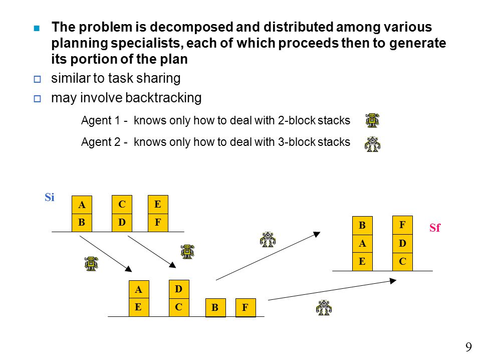 2 types of problem-solving activities: o task-level activities - build a map of vehicle movements o meta-level activities - decide how and with whom to coordinate Result sharing - agents exchange appropriate results at the right time Task sharing - allow agents to propose potential plans that involve the transfer of tasks among them 20 A: Process 1/2 dataWho?: Process 1/2 data A: Process 1/3 dataB: Process 1/3 data Who?: Process 1/3 data