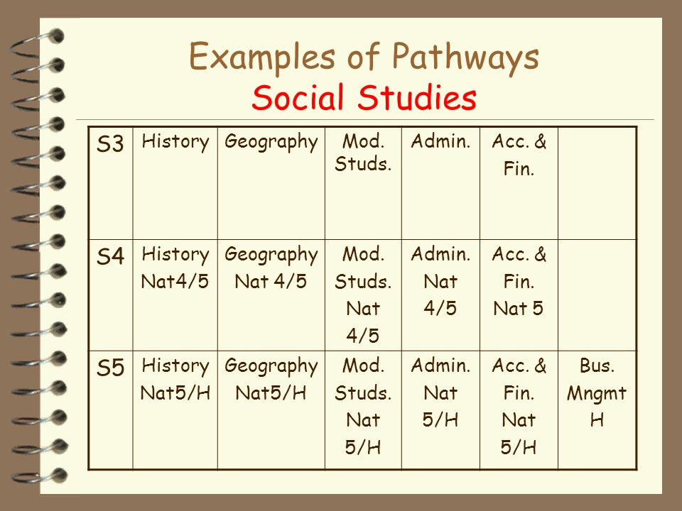 Examples of Pathways Social Studies S3 HistoryGeographyMod.