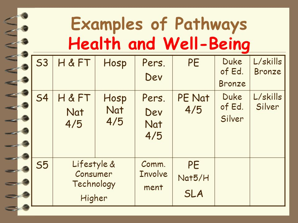 Examples of Pathways Health and Well-Being S3H & FTHospPers.