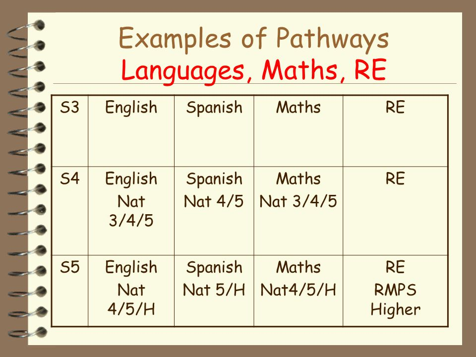Examples of Pathways Languages, Maths, RE S3EnglishSpanishMathsRE S4English Nat 3/4/5 Spanish Nat 4/5 Maths Nat 3/4/5 RE S5English Nat 4/5/H Spanish Nat 5/H Maths Nat4/5/H RE RMPS Higher