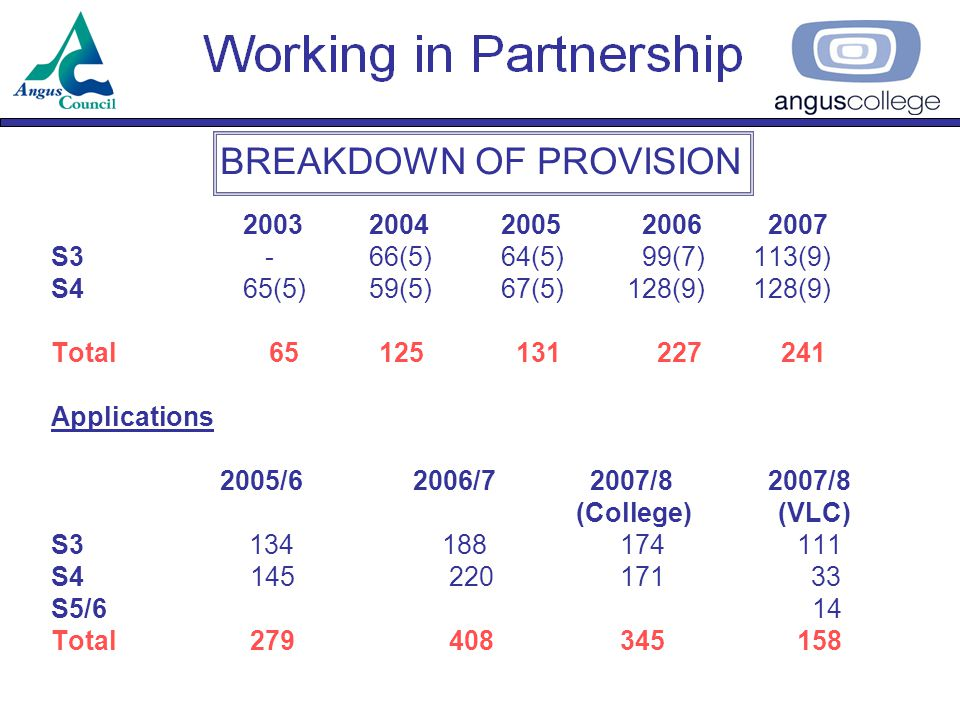 BREAKDOWN OF PROVISION 2003 2004 2005 2006 2007 S3 - 66(5) 64(5) 99(7) 113(9) S465(5) 59(5) 67(5)128(9) 128(9) Total 65 125 131 227 241 Applications 2005/6 2006/7 2007/8 2007/8 (College) (VLC) S3 134 188 174 111 S4 145 220 171 33 S5/6 14 Total 279 408 345 158