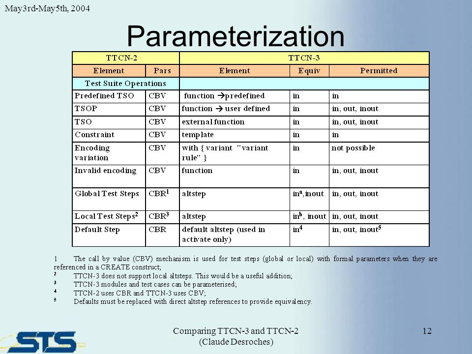 Parameterization 12 May3rd-May5th, 2004 Comparing TTCN-3 and TTCN-2 (Claude Desroches)