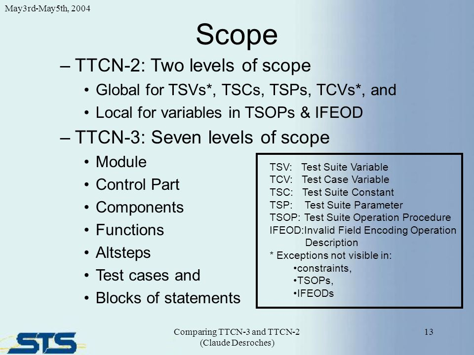 Scope 13 May3rd-May5th, 2004 Comparing TTCN-3 and TTCN-2 (Claude Desroches) –TTCN-2: Two levels of scope Global for TSVs*, TSCs, TSPs, TCVs*, and Local for variables in TSOPs & IFEOD –TTCN-3: Seven levels of scope Module Control Part Components Functions Altsteps Test cases and Blocks of statements TSV: Test Suite Variable TCV: Test Case Variable TSC: Test Suite Constant TSP: Test Suite Parameter TSOP: Test Suite Operation Procedure IFEOD:Invalid Field Encoding Operation Description * Exceptions not visible in: constraints, TSOPs, IFEODs