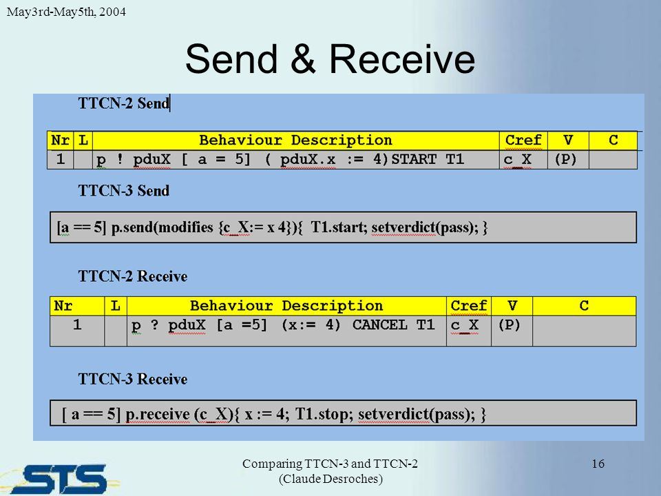 Send & Receive 16 May3rd-May5th, 2004 Comparing TTCN-3 and TTCN-2 (Claude Desroches)