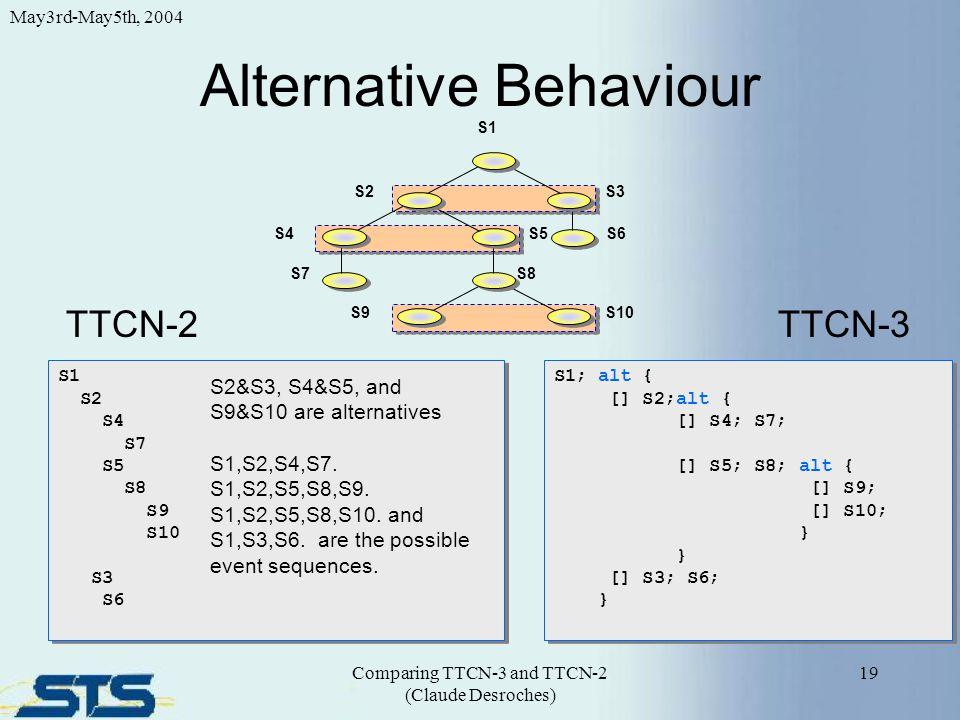 S1 S2 S4 S7 S5 S8 S9 S10 S3 S6 S1 S2 S4 S7 S5 S8 S9 S10 S3 S6 Alternative Behaviour 19 May3rd-May5th, 2004 Comparing TTCN-3 and TTCN-2 (Claude Desroch