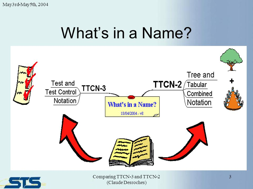 What's in a Name? 3 May3rd-May5th, 2004 Comparing TTCN-3 and TTCN-2 (Claude Desroches)