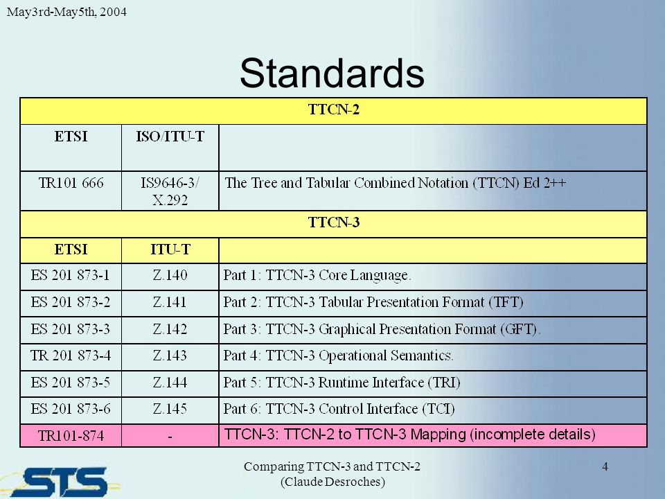 Presentation Formats 5 May3rd-May5th, 2004 Comparing TTCN-3 and TTCN-2 (Claude Desroches) TTCN-2 MP/ BNF + $Keywords TTCN-3 GR / Tabular Core Notation / Text TFT / Tabular GFT / MSC-like Other Format(s) Other Format(s) .
