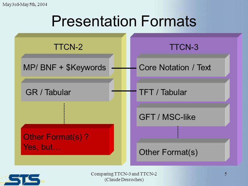 Presentation Formats 5 May3rd-May5th, 2004 Comparing TTCN-3 and TTCN-2 (Claude Desroches) TTCN-2 MP/ BNF + $Keywords TTCN-3 GR / Tabular Core Notation