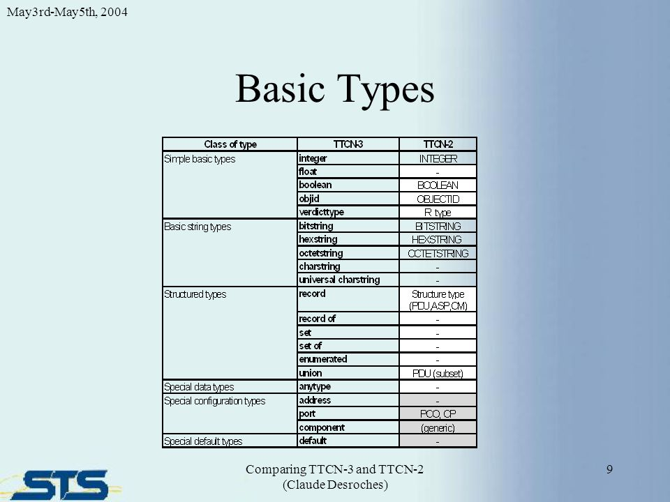 New TTCN-3 Types address—provides access to SUT internals.