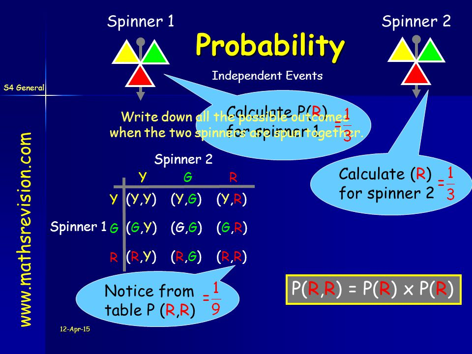 S4 General 12-Apr-15 Calculate P(R) for spinner 1 Probability www.mathsrevision.com Spinner 1Spinner 2 Independent Events Write down all the possible