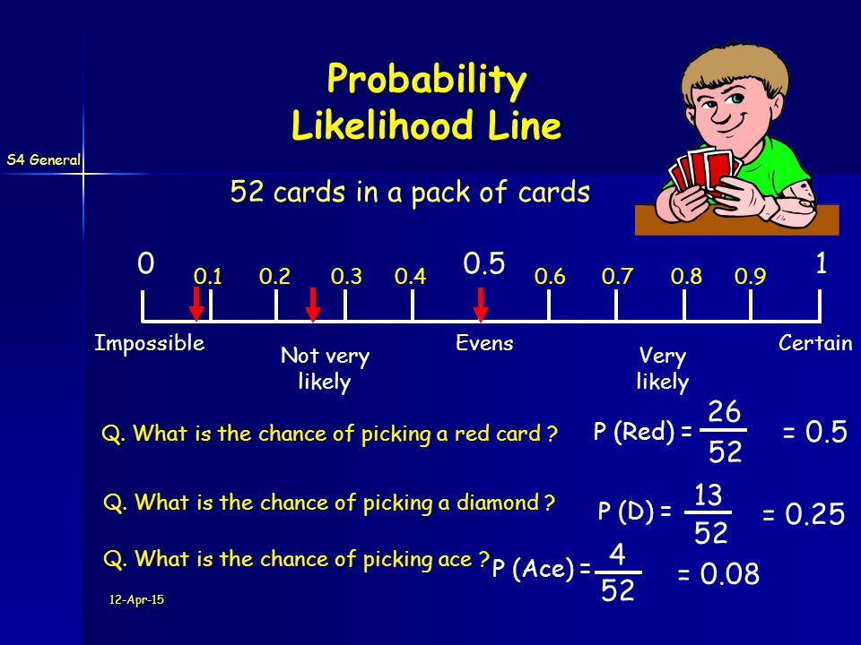 S4 General 12-Apr-15 Probability Likelihood Line 10.50 CertainEvensImpossible Not very likely Very likely Q. What is the chance of picking a red card