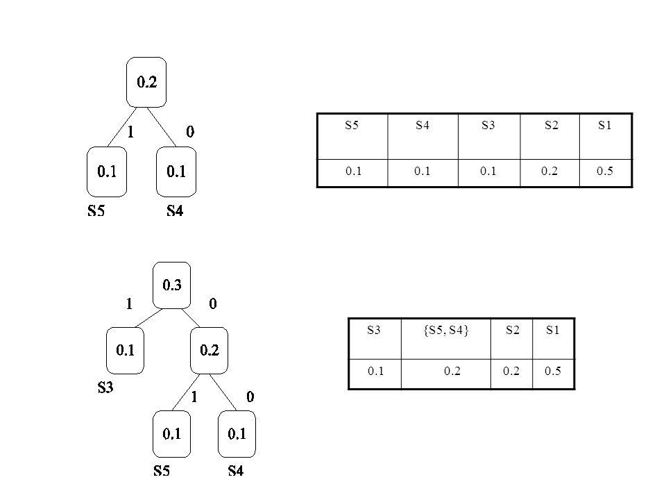 S3{S5, S4} S2S1 0.1 0.2 0.5 S5S4S3 S2S1 0.1 0.20.5
